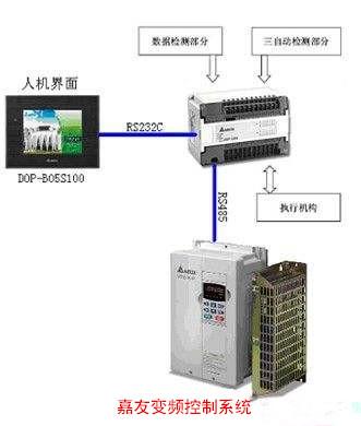 细纱机变频器控制